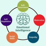 Emotional Intelligence – Critical for Success in All Relationships