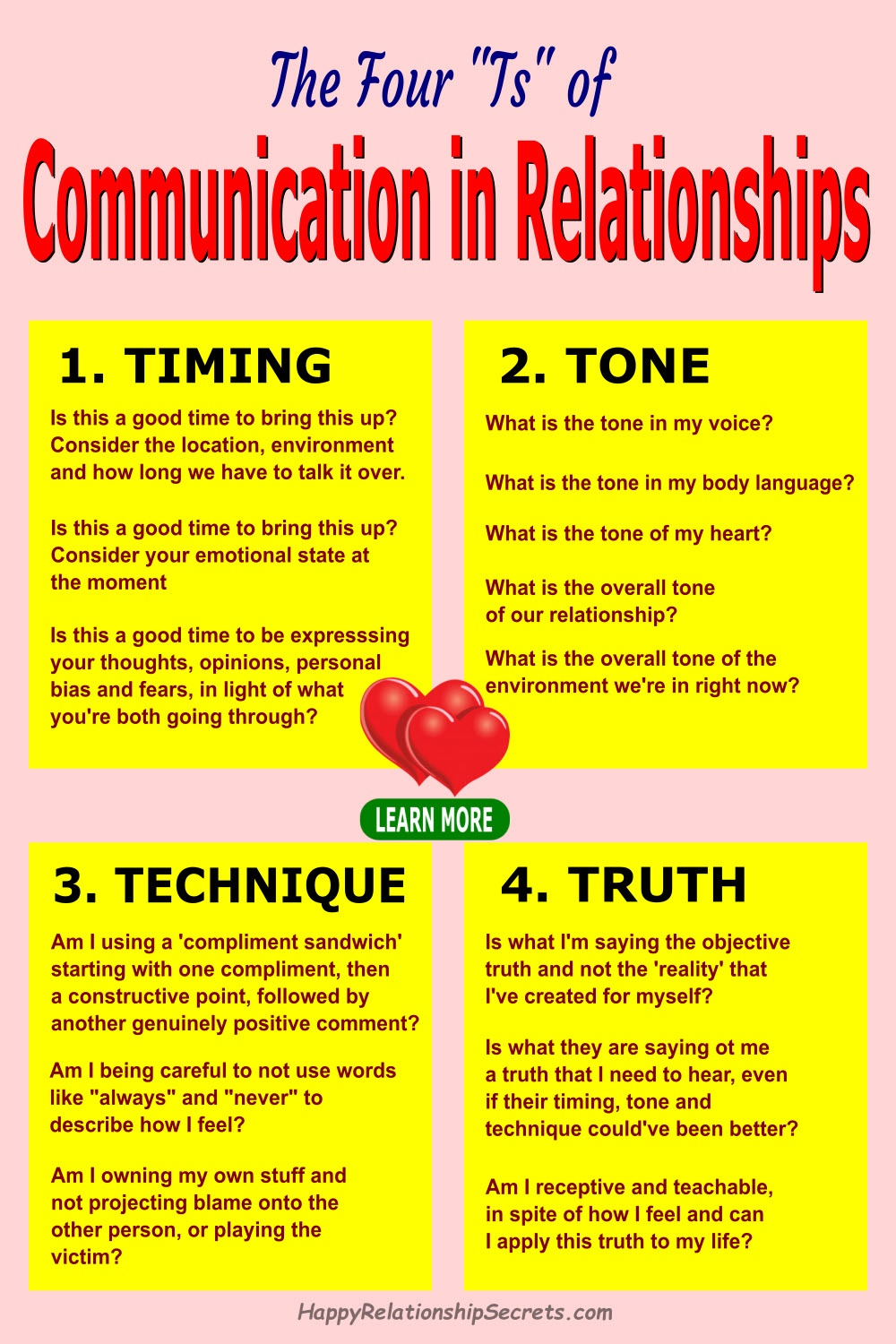 communication in relationships